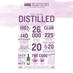 The Scotch Malt Whisky Society SMWS Bottle Code Overview